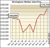The median sales price in Birmingham during November is on the rise, up 6 percent over last year.