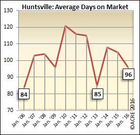 On average, homes sold during January in Huntsville spent 96 days on the market.