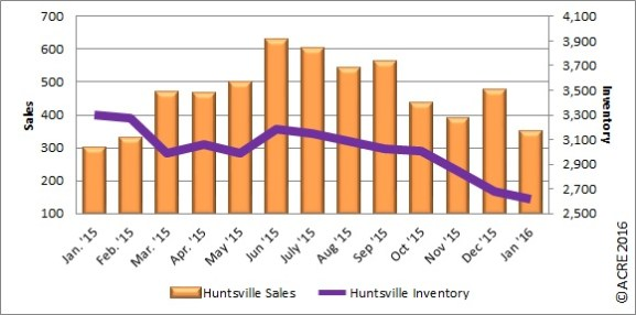 The 349 homes sold during January in Huntsville represented a 17 percent jump from last year.