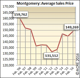 Homes sold in Montgomery during February sold for an average price of $149,269.