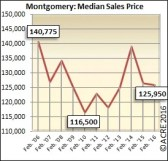 The median sales price for homes sold during February in Montgomery was $125,950.