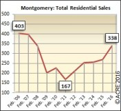 The 338 units sold during February in Montgomery were 46 percent above the five-year average of 231.