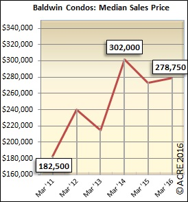 The median sales price for Baldwin condos during March was $278,750.