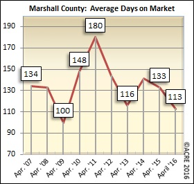 On average, homes sold in Marshall County during April spent 113 days on the market.