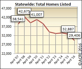 There were 29,406 homes listed for sale in Alabama during April.