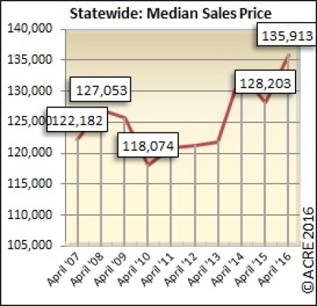 The median sales price for homes sold in Alabama during April was $135,913.