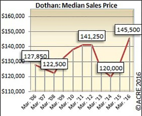 The median sales price for homes sold in Dothan during April was $145,500.