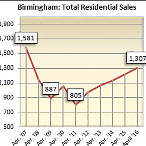 Home sales increased 7 percent during April in Birmingham over the same period last year.