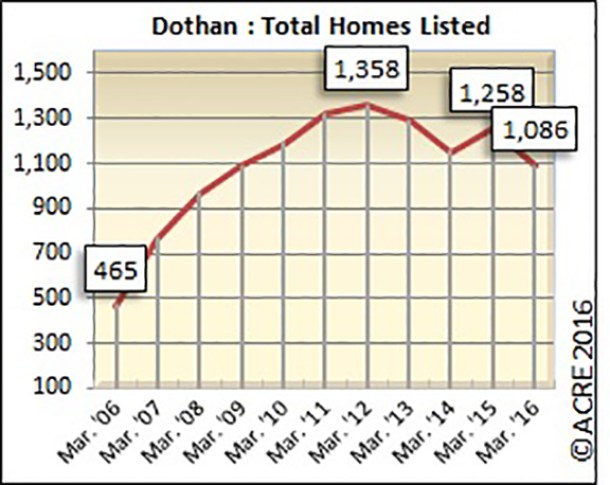 There were 1,086 homes listed for sale in Dothan during April.