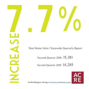 Home sales increased 7.7 percent during the second quarter in Alabama compared to the same period in 2015.