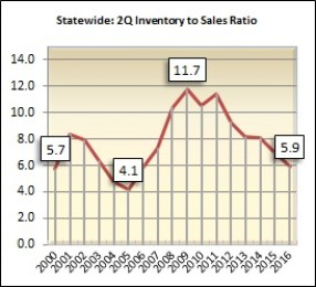 There were 5.9 months of housing supply on the market during the second quarter in Alabama.