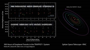 This data plot shows infrared observations by NASA's Spitzer Space Telescope of a system of seven planets orbiting TRAPPIST-1, an ultracool dwarf star. Over 21 days, Spitzer measured the drop in light as each planet passed in front of the star. Spitzer was able to identify a total of seven rocky worlds, including three in the habitable zone where liquid water might be found.(NASA/JPL-Caltech/R. Hurt-IPAC)