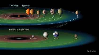 "The TRAPPIST-1 system contains a total of seven planets, all around the size of Earth. Three of them -- TRAPPIST-1e, f and g -- dwell in their star's so-called ""habitable zone."" The habitable zone, or Goldilocks zone, is a band around every star (shown here in green) where astronomers have calculated that temperatures are just right -- not too hot, not too cold -- for liquid water to pool on the surface of an Earth-like world. (NASA/JPL-Caltech/R. Hurt-IPAC)"
