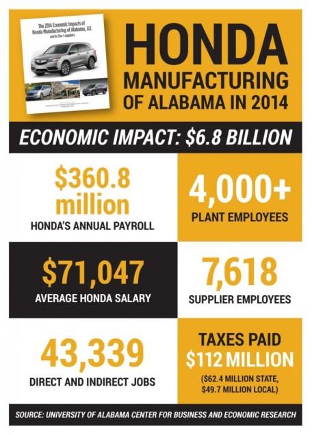 Honda economic impact. (Alabama NewsCenter Graphic/Jay Parker)