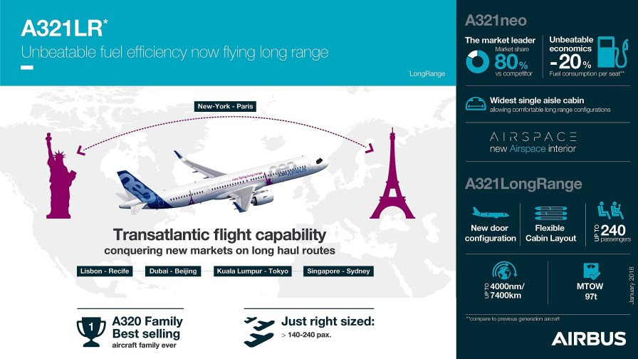 An Airbus infographic touts the merits of its new A321LR transatlantic jet, which will be built in Mobile. (contributed)
