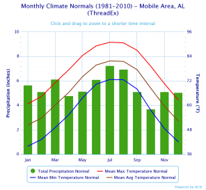 Mobile Monthly Climate Normals