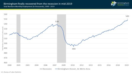 Birmingham returned to its pre-recession employment levels during 2019. (BBA)