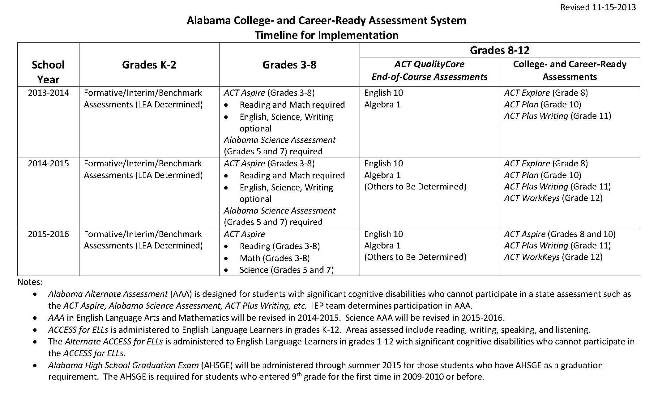 Alabama School Connection Testing How Much And What S