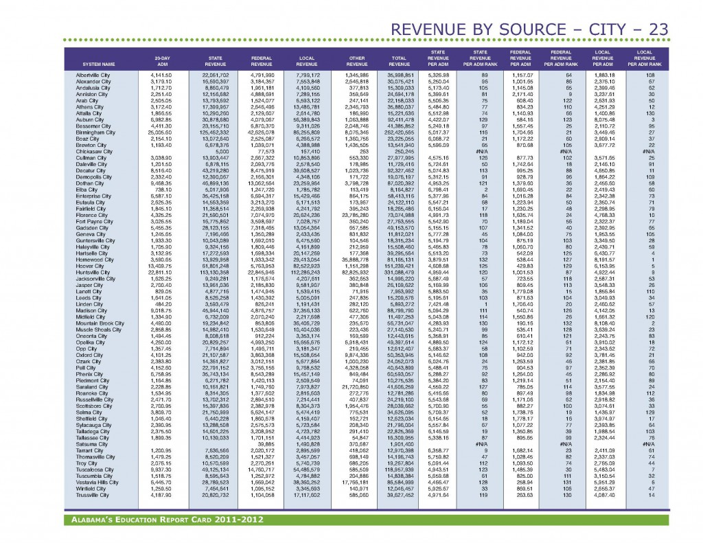 Revenue FY12 AlabamaEducationReportCard_Page_2