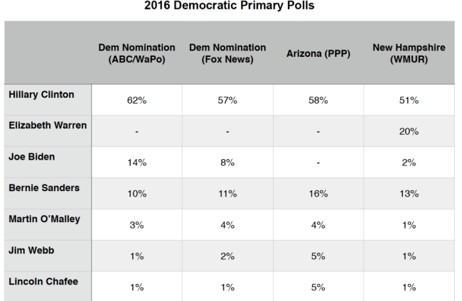 Dem Primary Polls_8 June 2015