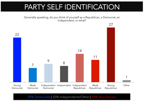 Poll_29 July 2015_Party Self ID