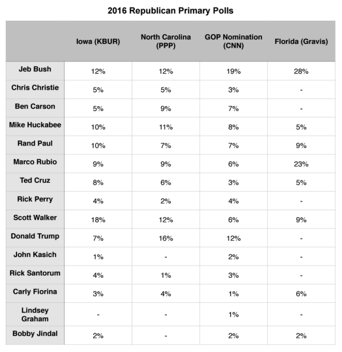 Primary Brief_13 July 2015_GOP Polls