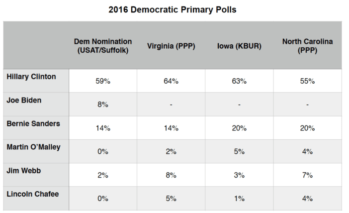 Primary Election Brief_20 July 2015_Dem Polls
