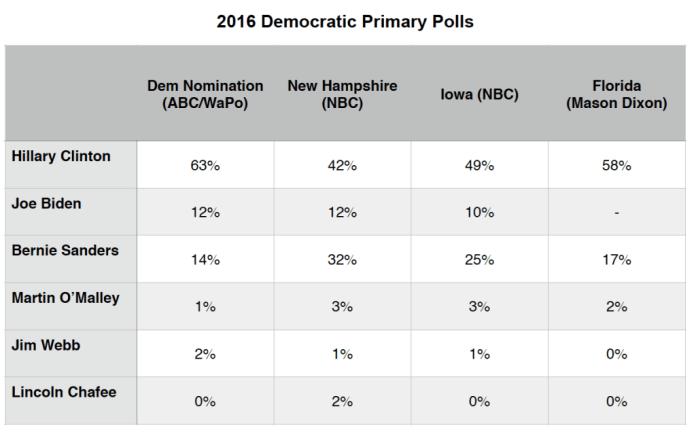 Primary Brief_27 July 2015_Dem Polls