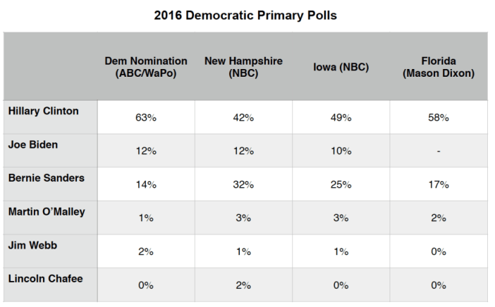 Primary Brief_27 July 2015_Dem Polls