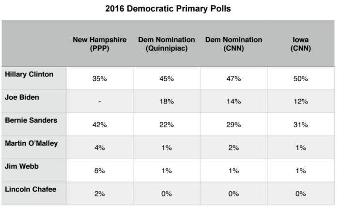 2016 Presidential Primary Brief_Dem Polls_31 Aug 2015