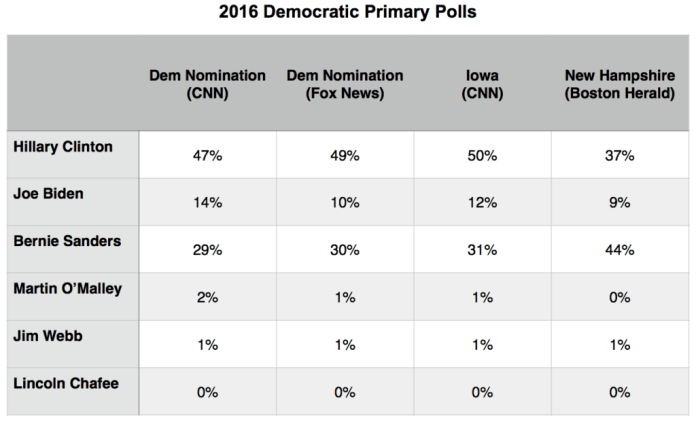 Primary Brief_24 Aug_Polls Dem
