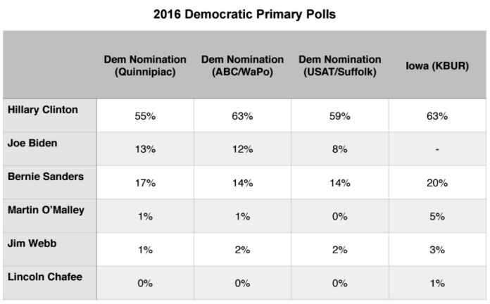 Primary Brief_GOP Polls_10 August 2015