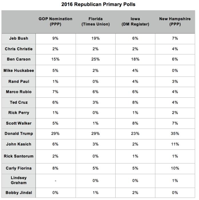 Primary Brief_GOP Polls_7 Sept 2015