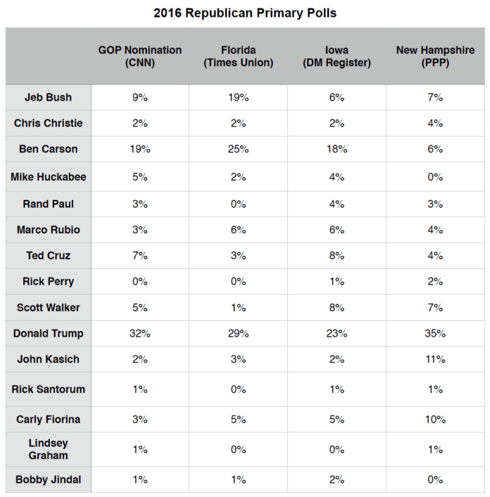 Primary Brief_Polls_GOP_14 Sept 2015