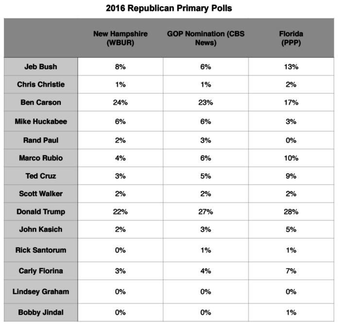 Primary Brief_Polls_GOP_21 Sept 2015