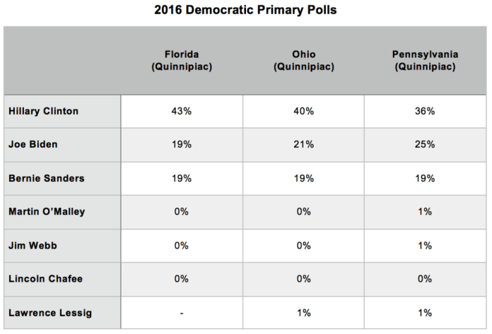 Primary Brief_Dem Poll_13 Oct 2015