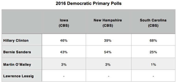 Primary Brief_Dem Polls_26 Oct 2015