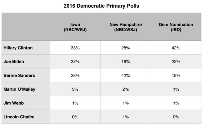 Primary Brief_Dem Polls_5 Oct 2015
