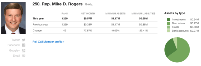 Congress wealth index_Mike Rogers