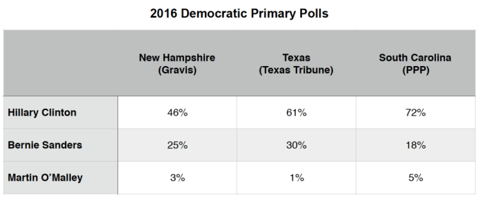 Primary Brief_Dem Polls_16 Nov 2015