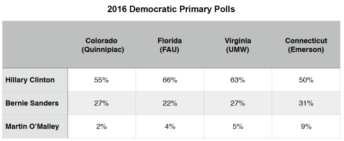 Primary Brief_Dem Polls_23 Nov 2015