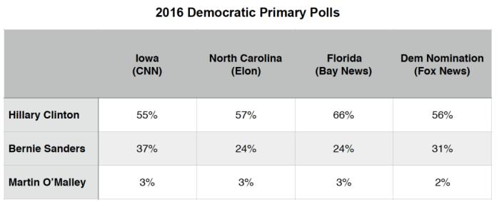 Primary Brief_Dem Polls_9 Nov 2015