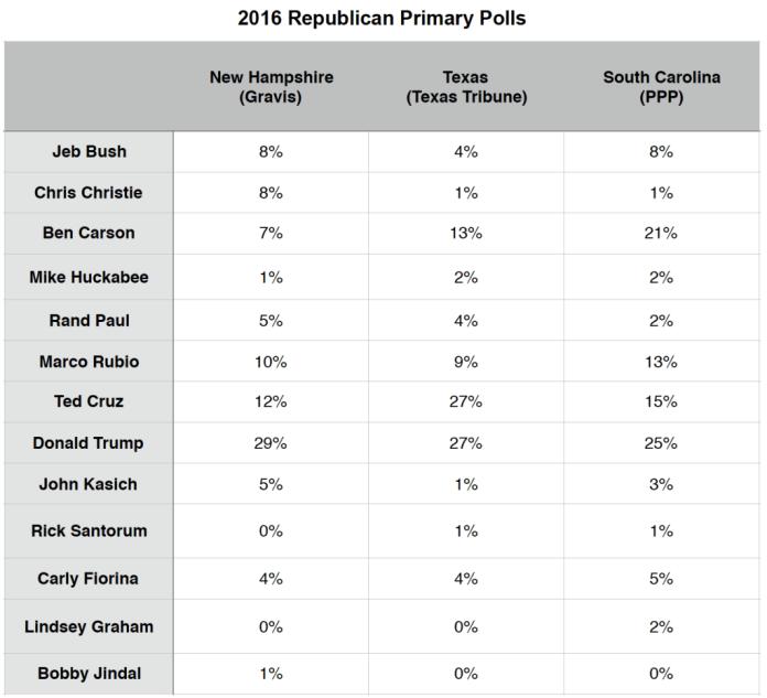 Primary Brief_GOP Polls_16 Nov 2015
