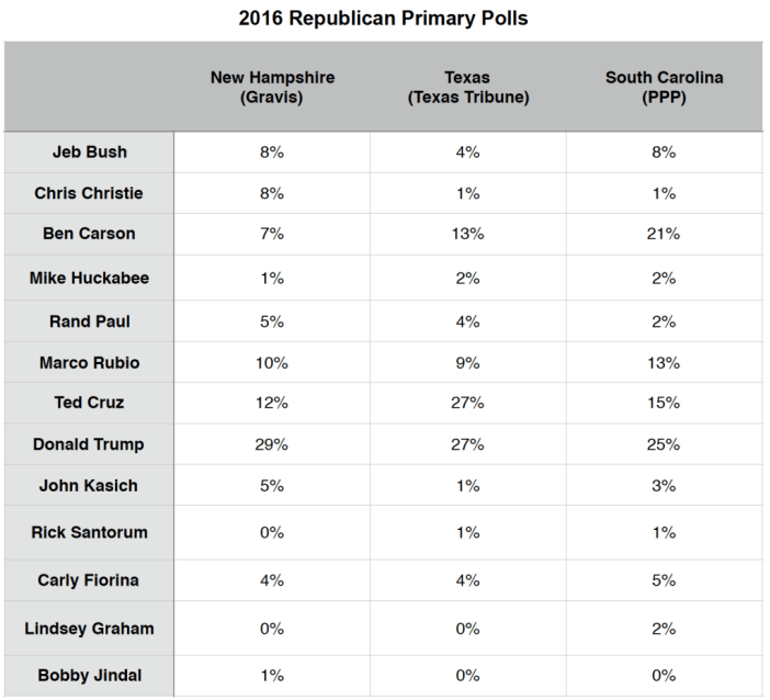Primary Brief_GOP Polls_16 Nov 2015