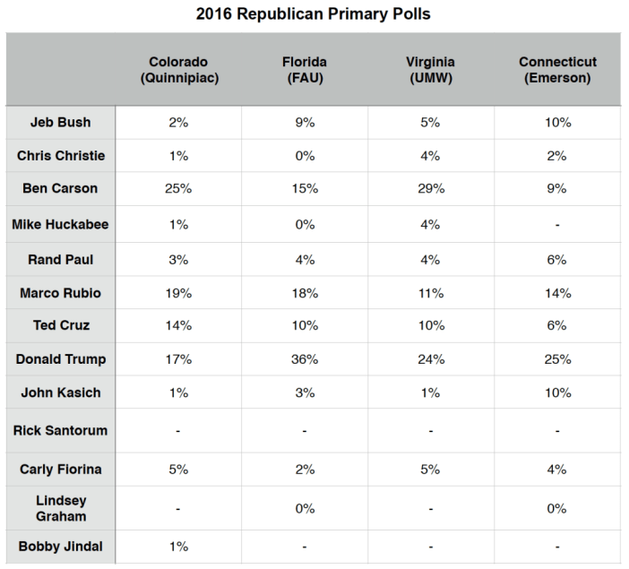 Primary Brief_GOP Polls_23 Nov 2015