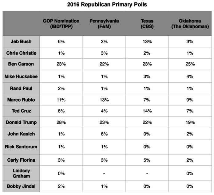 Primary Brief_Poll_GOP_2 Nov 2015