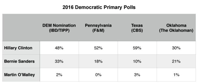 Primary Brief_Polls_Dems_2 Nov 2015