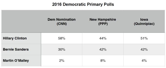 Primary Brief_Dem Polls_7 Dec 2015
