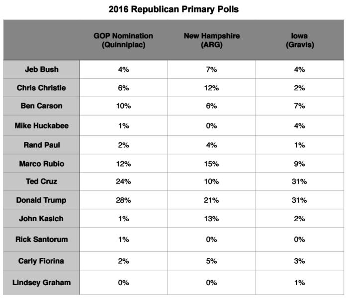 Primary Brief_GOP Polls_28 Dec 2015