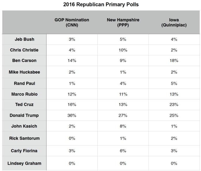 Primary Brief_GOP Polls_7 Dec 2015